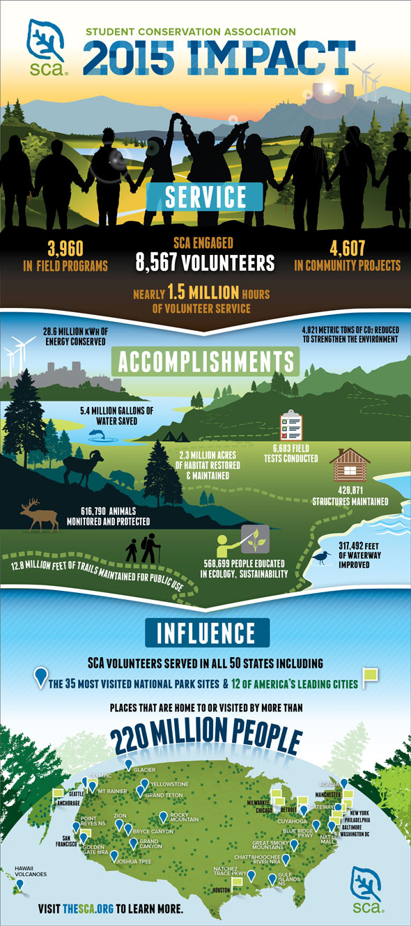 In 2014 SCA engaged 7,655 volunteers in all 50 States, impacting natural and public spaces visited by over 220 million people