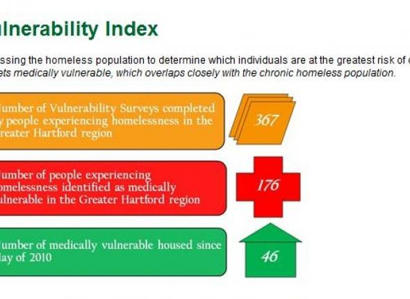 The Vulnerability Index Survey has had a significant impact in Hartford since Journey Home launched the study in May 2010.